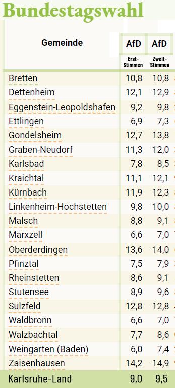 Alle Ergebnisse aus Karlsruhe-Land